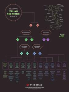 Italian-Red-Wines